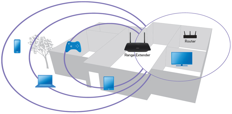 Linksys RE6500 AC1200 W-LAN Repeater im Praxistest